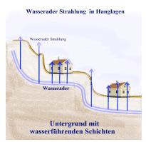 Schema einer Wasserader