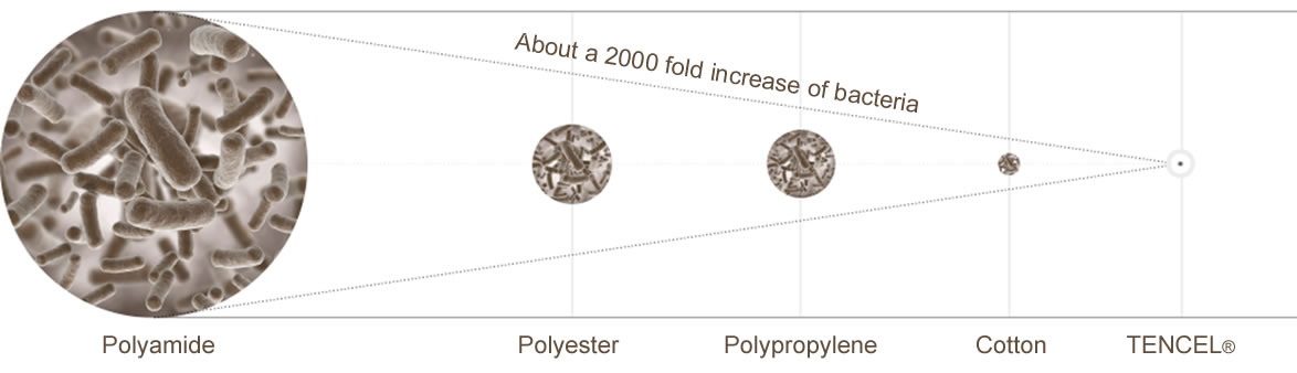 The bacterial difference between TENCEL and other fibers like Polyamide Polyester and cotton