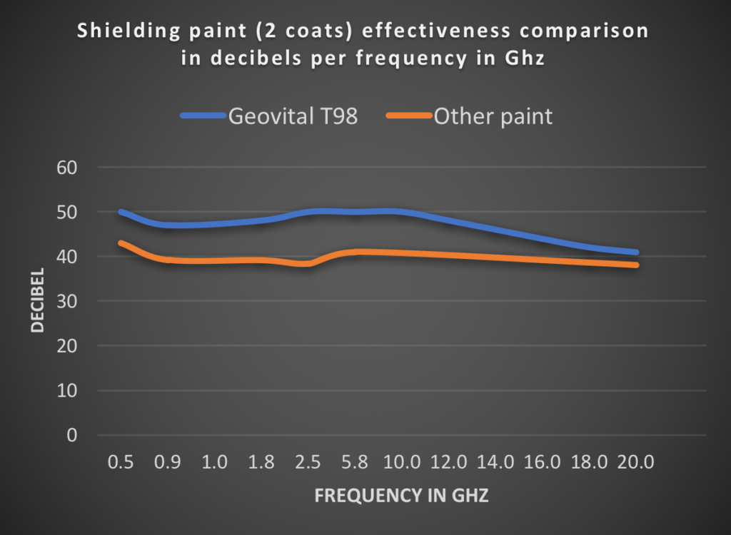 Comparison chart of effectiveness of shielding paint expressed in dB per frequency. To the untrained reader the performance difference doesn't seem very big. The reality is very different.