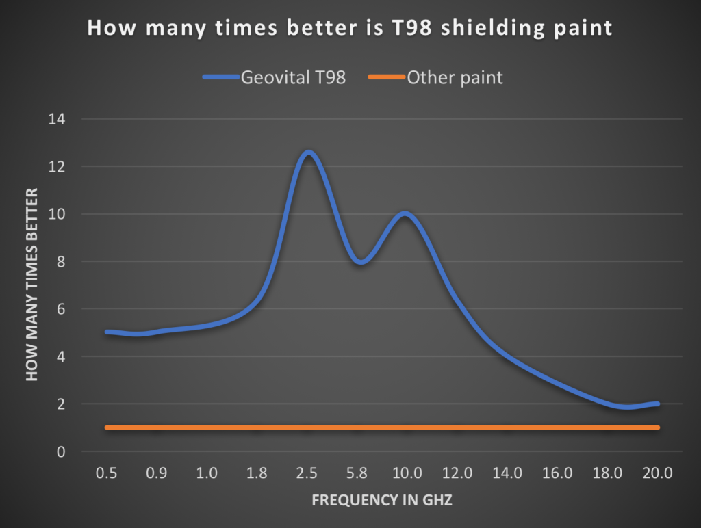 Graph of how much more effective Geovital T98 shielding paint is and also in relation to the frequency when compared with another shielding paint. Even at 20 Ghz, T98 is twice as good as this other paint. The difference is in this representation enormous between 2 and 16 Ghz.