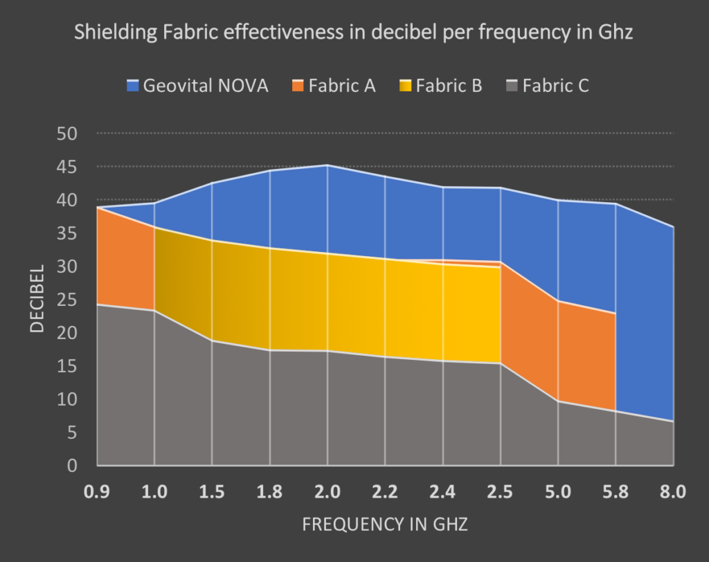 Comparison of RF shielding fabrics effectiveness in dB per frequency. It shows one product is better than the other, but the vast difference in value is not clear.