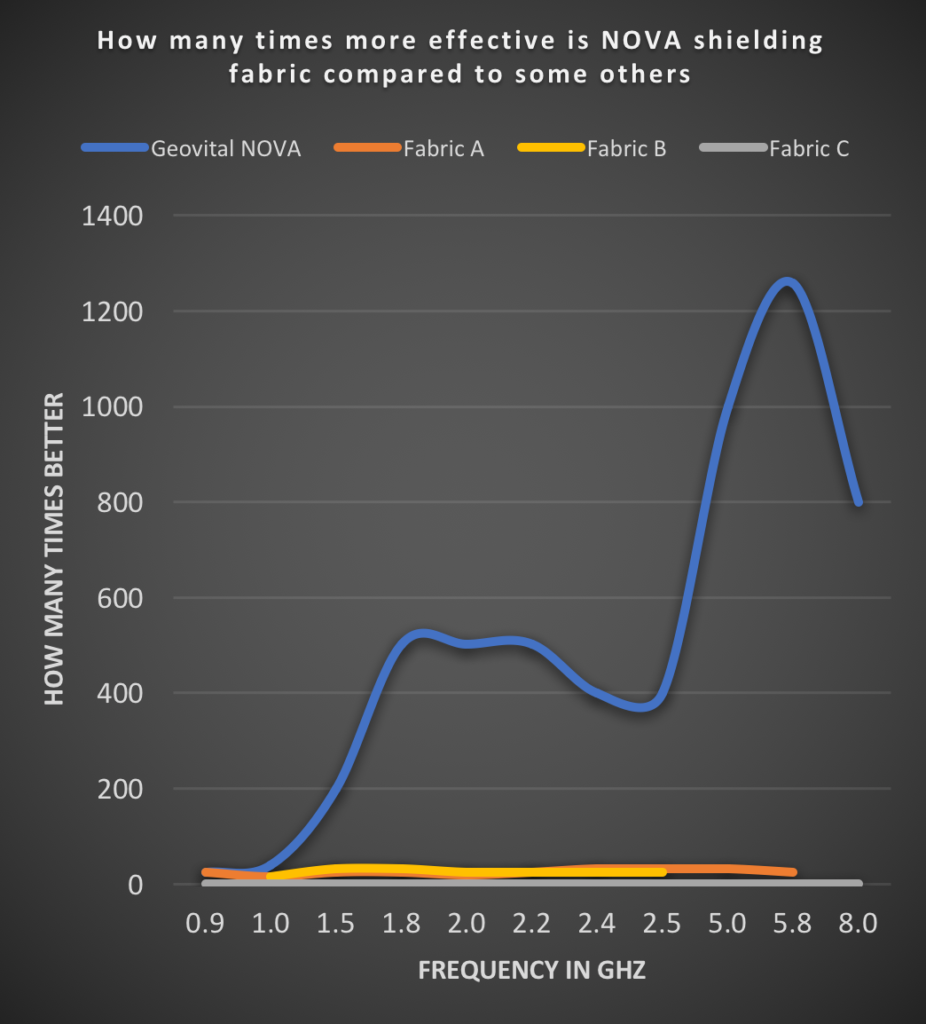 What does it look like when you compare how many times more effective NOVA shielding fabric is in contract to other fabrics? This graph now much clear shows the incredible value, and protection, NOVA shielding fabric brings.